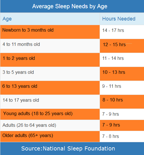 Average Sleep Needs by Age chart